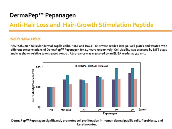Prominox-DermaPep™Pepanagen Hair Loss Shampoo